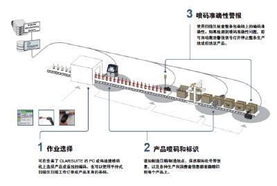伟迪捷喷码机如何通过CLARiSUITE提升Jelly Belly自动化水平?