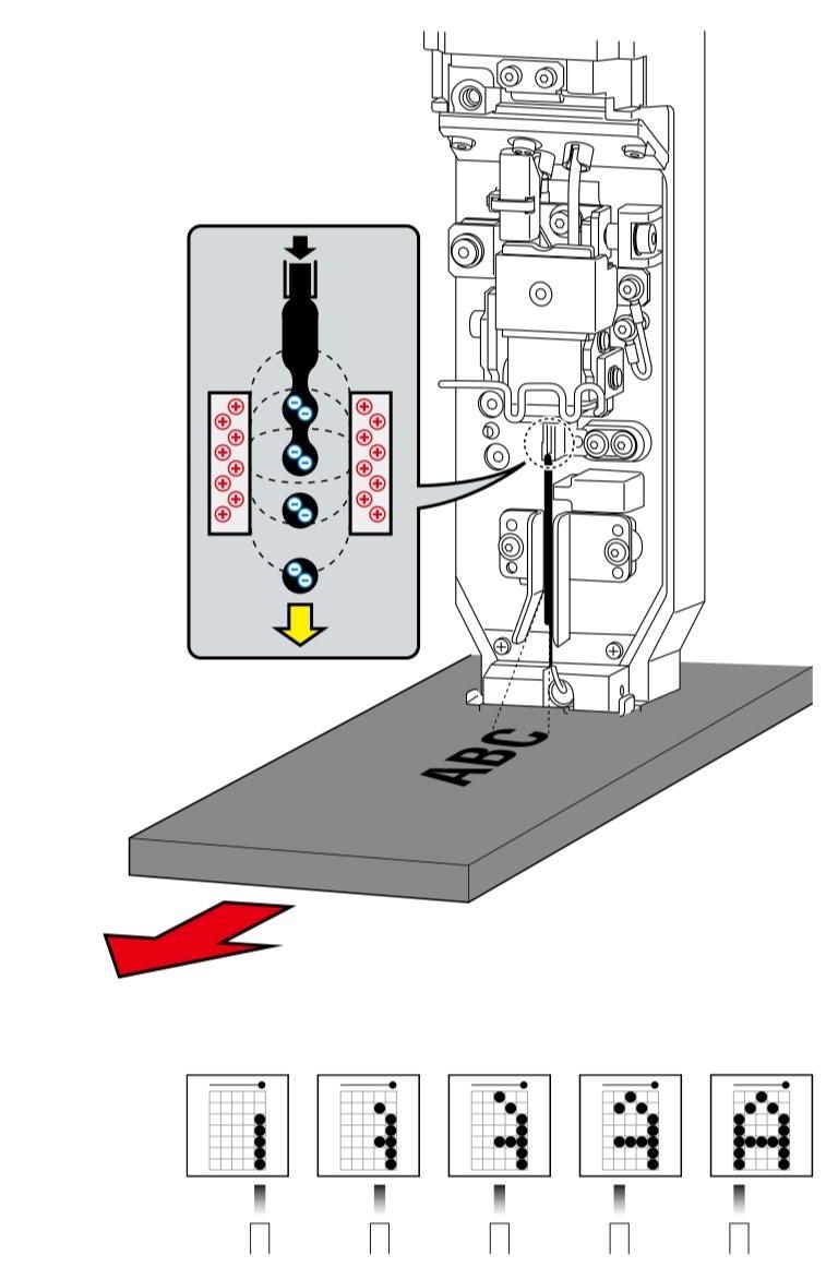 图示小字符喷码机的打印原理