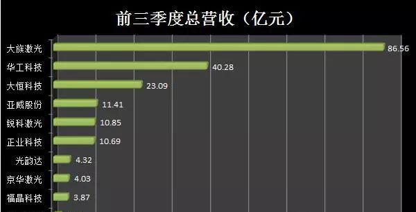 激光喷码机上市公司三季度业绩排名分析