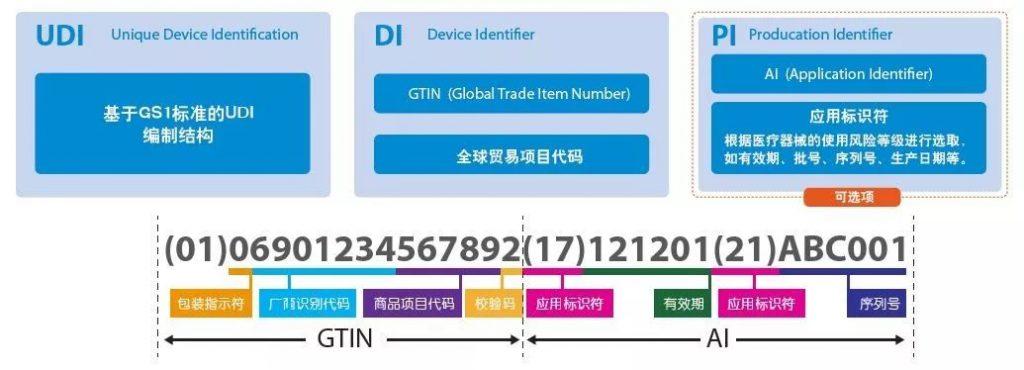 UDI标识流程