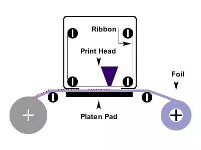 热转印打码机原理