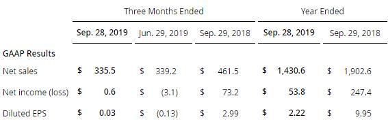相干公司部分财务数据