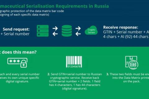 俄罗斯药品加密追踪追溯码法规1月1日生效,合规分享及时奉上