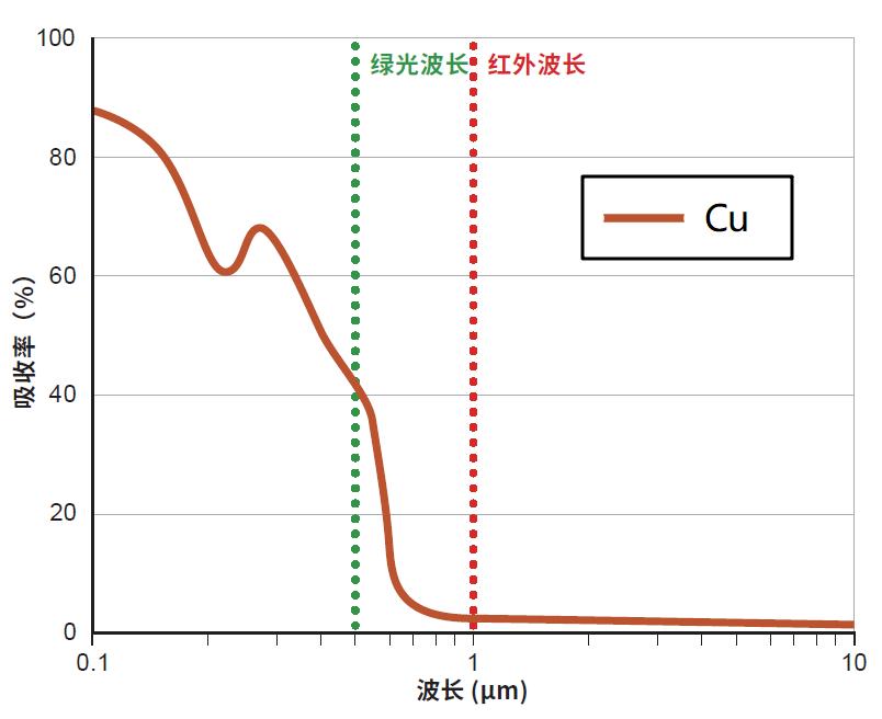 波长-铜材料在室温下不同波长的吸收率