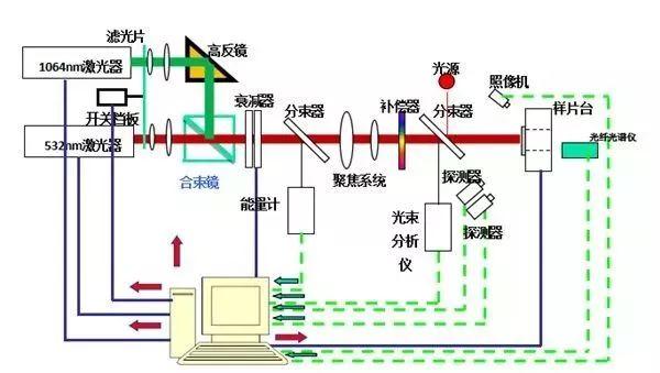 高功率激光 | 光学元件及其测量技术