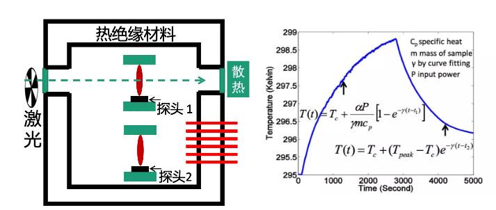 激光热度仪用于吸收的测量原理和样机图片