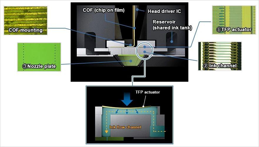 听说是地表最强:EPSON微压电打印头制造技术