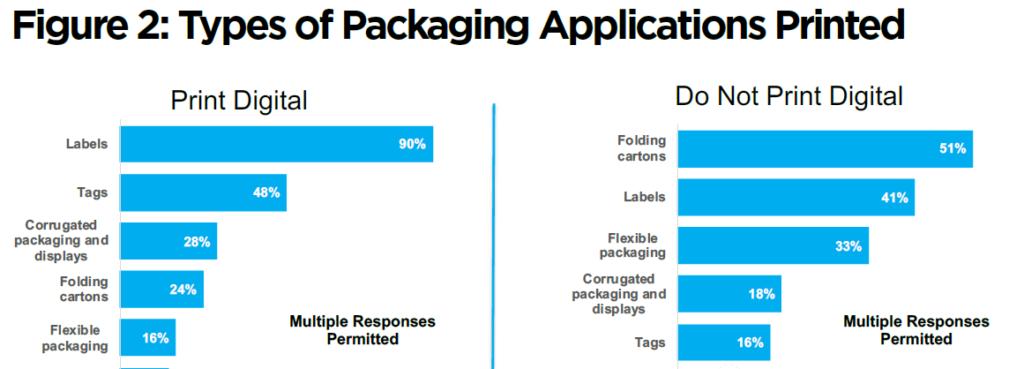 数字印刷最新报告:力推喷墨成主流,降低数字印刷包装门槛!