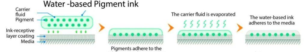 使用水性墨水之前,需要先了解水性墨水的化学性能