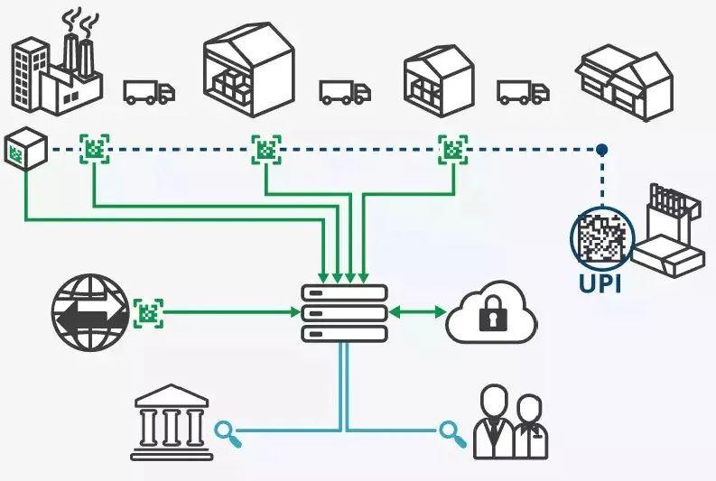 开启供应链数字化之旅 ,感受全新的生产模式!