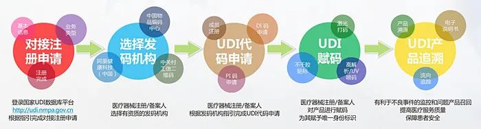 UDI医疗器械唯一标识系统,您身边的UDI专家
