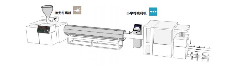 选择适用于塑料管材挤压产品的最佳标识解决方案