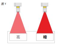 您了解激光标识技术为乳制品生产商提供的优势吗?