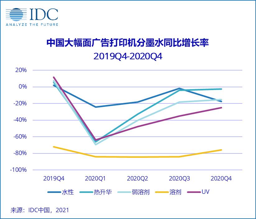 IDC:中国广告打印市场短期或强势反弹,但长期仍充满挑战
