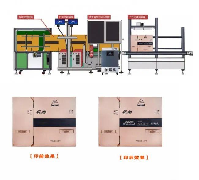 纸箱厂小批量、多规格可变内容订单喷码标识解决方案