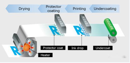 理光的动态打印头定位技术
