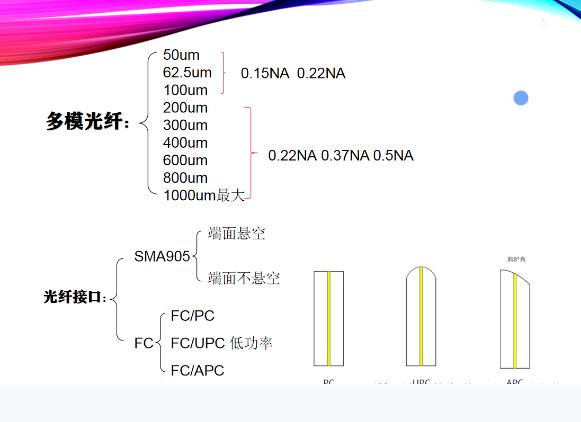 依玛| 光纤的分类及使用注意事项!