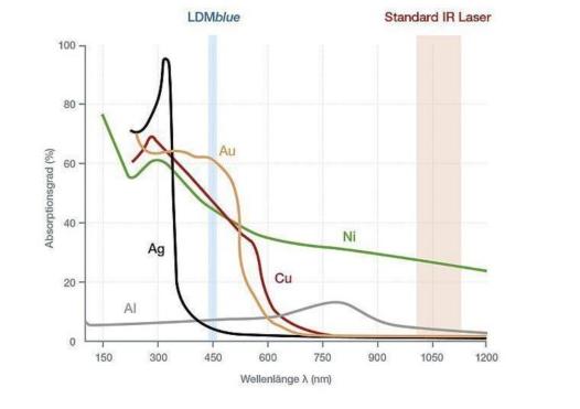 蓝光激光器破局市场:避开同质竞争,革新高反材料加工领域